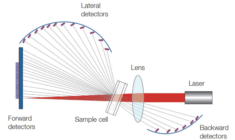 Fourier and Reverse Fourier optical system